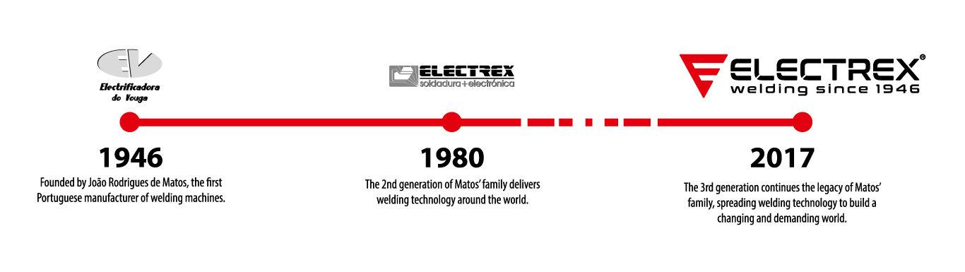 About Electrex